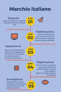 registrazione marchio italiano